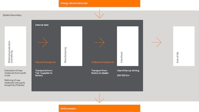 Polestar 2 LCA-procesoverzicht