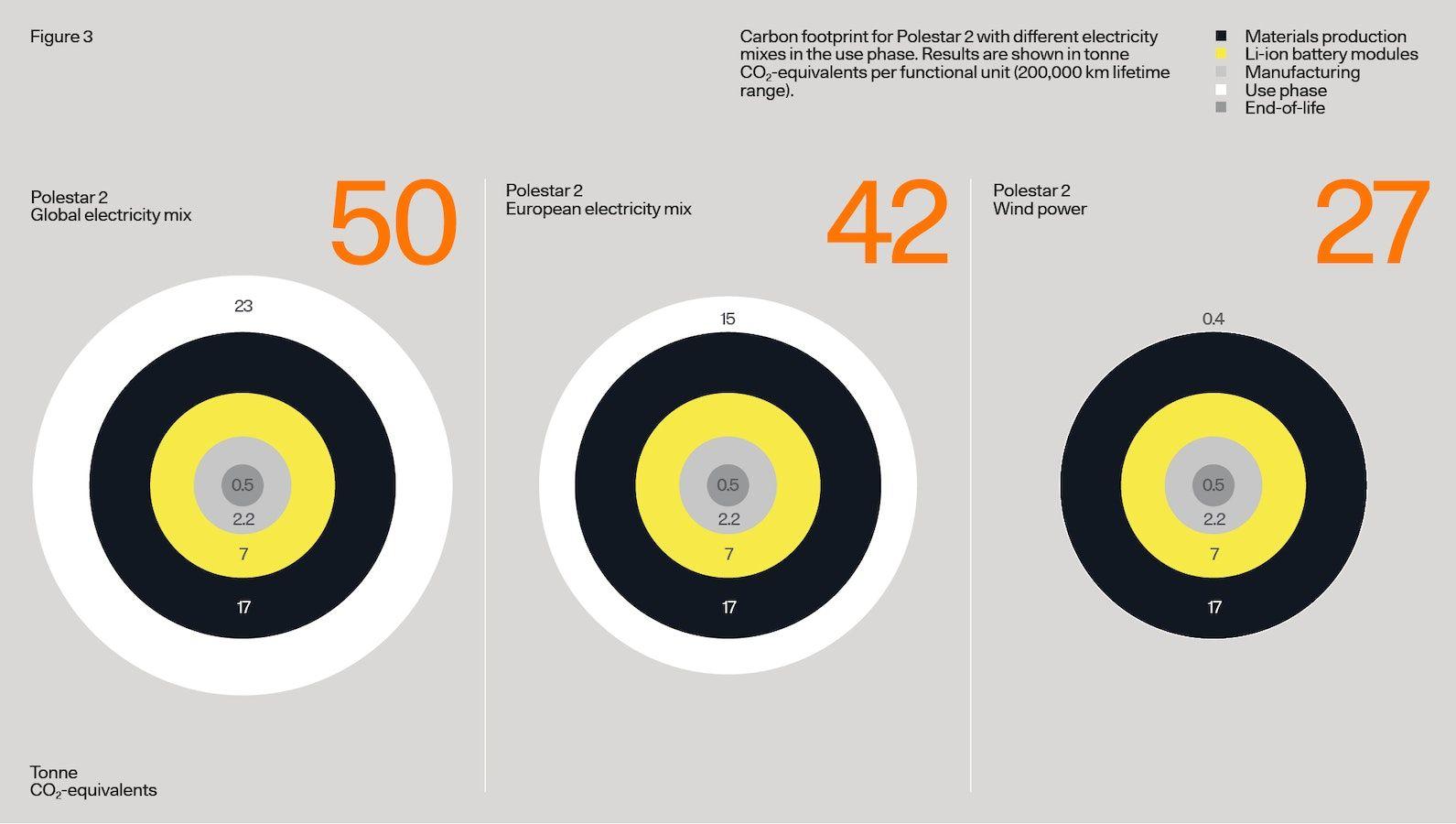 Phase d'utilisation de l'empreinte carbone de l'ACV Polestar 2 par rapport au mix énergétique