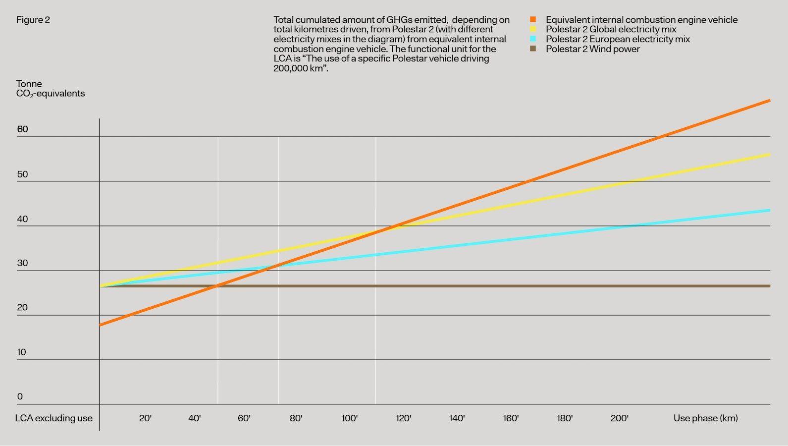 Polestar 2 LCA CO2 gebruiksfase break-even punten vs ICE